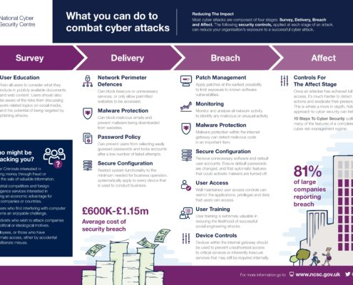 Infographic of cyber attacks